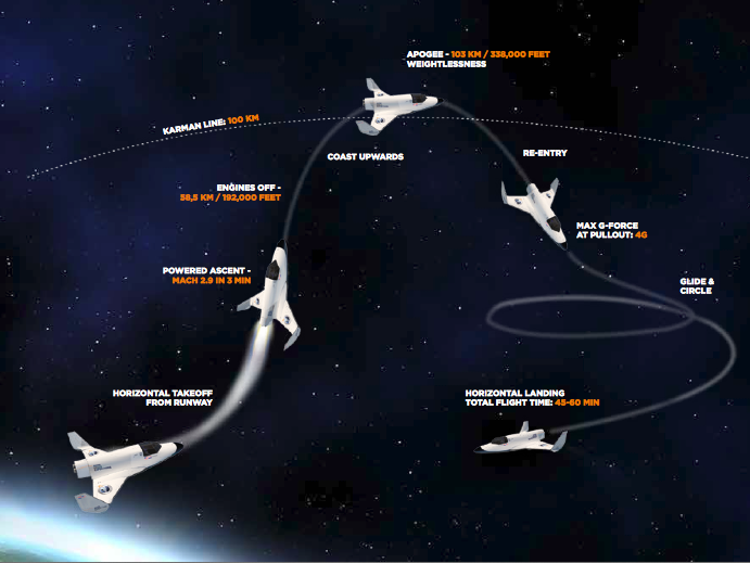 XCOR Space Expeditions offers flights in the Lynx Mark I, reaching the edge of space, an altitude of 60 kilometers. The Lynx Mark II reaches the internationally recognized boundary of space, more than 100 kilometers above Earth. Image Credit: XCOR