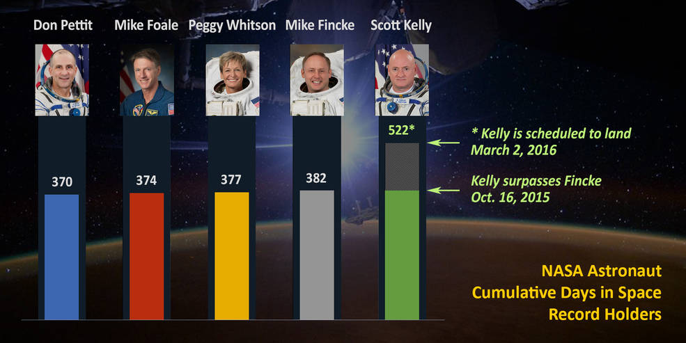 Station Commander Scott Kelly passed astronaut Mike Fincke, also a former station commander, on Oct. 16, 2015, for most cumulative days living and working in space by a NASA astronaut (383 days and counting). Kelly is scheduled to come home March 2, 2016, for a record total 522 days in space. Image Credit: NASA
