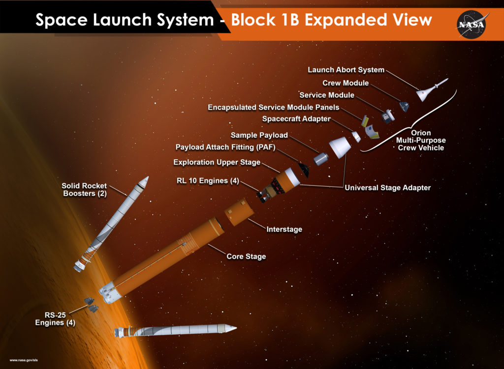 An expanded view of the Block IB configuration of NASA's Space Launch System rocket, including the four RL10 engines. Image Credit: NASA
